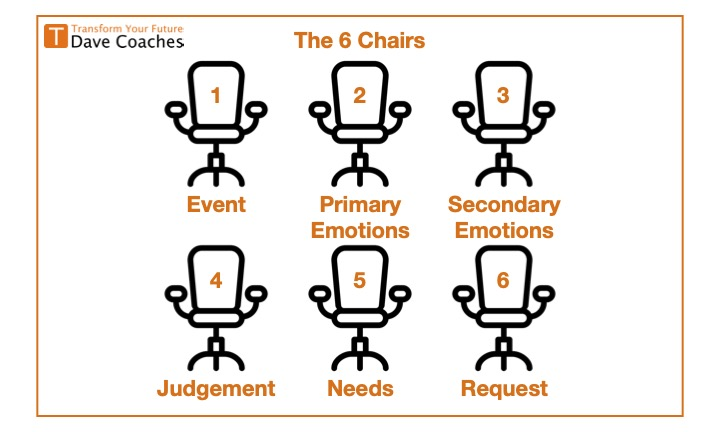 6 Chairs - How To Take Responsibility vs Blindly Following Your Feelings